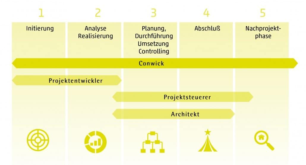Modell Methodik Conwick - Agentur für stressfreies Bauen