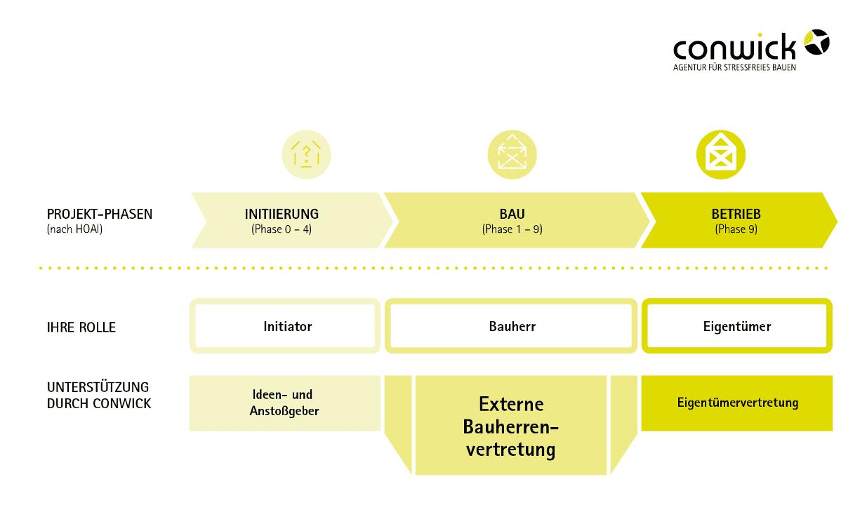 Leistungen von Conwick im Rahmen eines Bauvorhabens